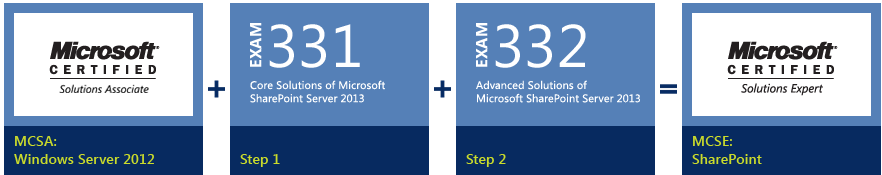 Microsoft SharePoint Server 2013 Certification | Field Notes on ...