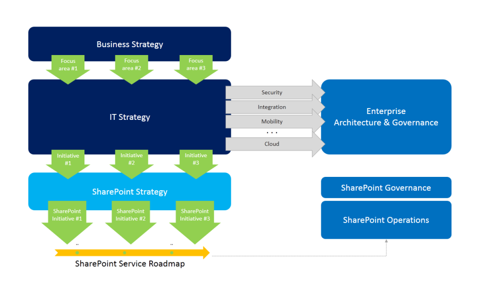 SharePoint Strategy Workshop - Graphical models