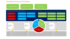 SharePoint Governance Framework 4.1 overview.
